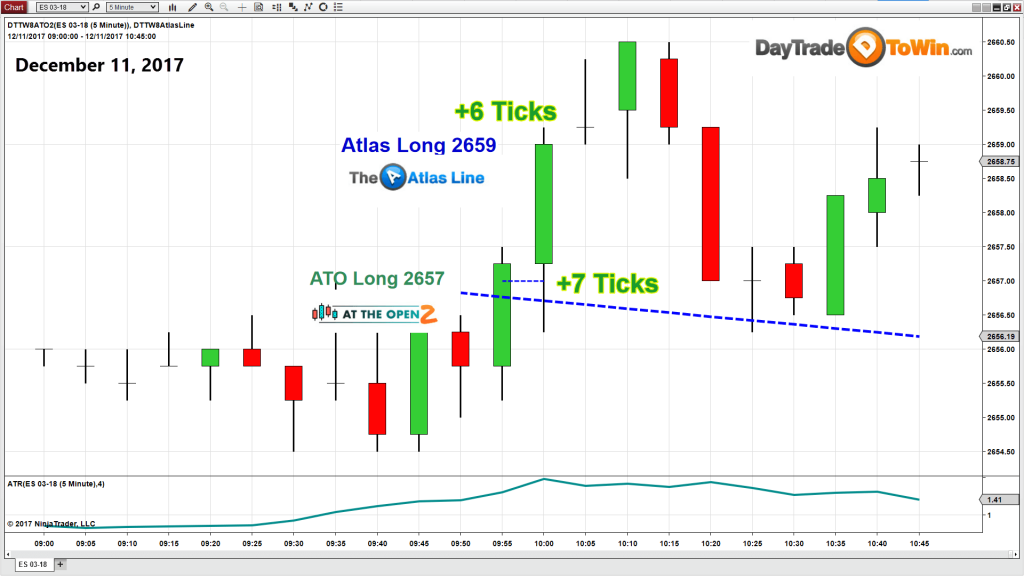 E-mini Trading System 2