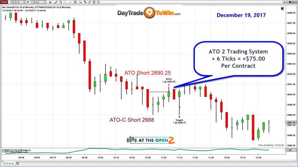 ATO 2 E-mini Chart