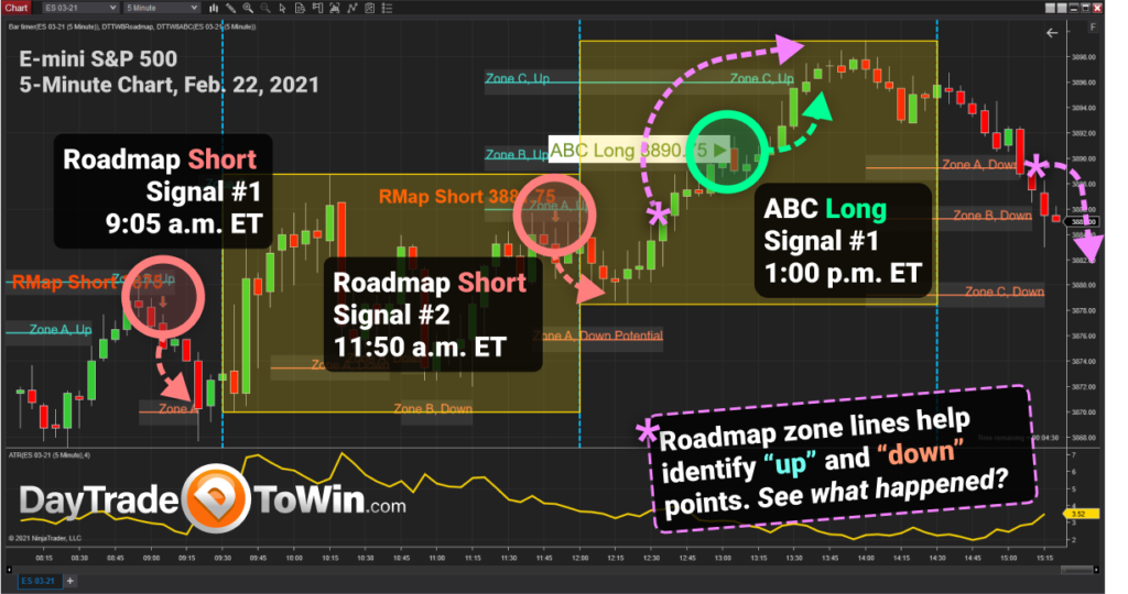 Roadmap Price Action Day Trading System